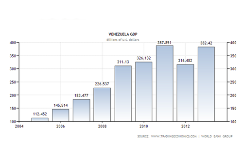 Venezuela [Understanding the situation]